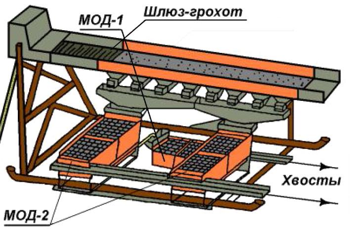 Колосниковый грохот в Ковров мобильный сортировочный комплекс в Псков